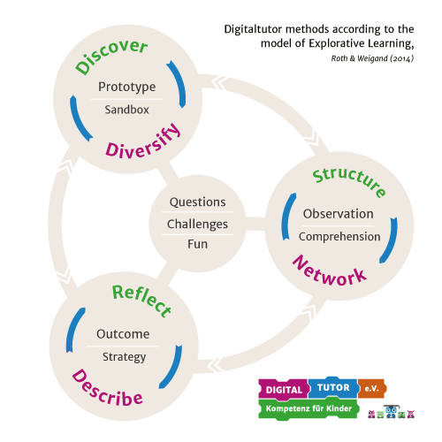Digitaltutor methods according to the model of Explorative Learning
